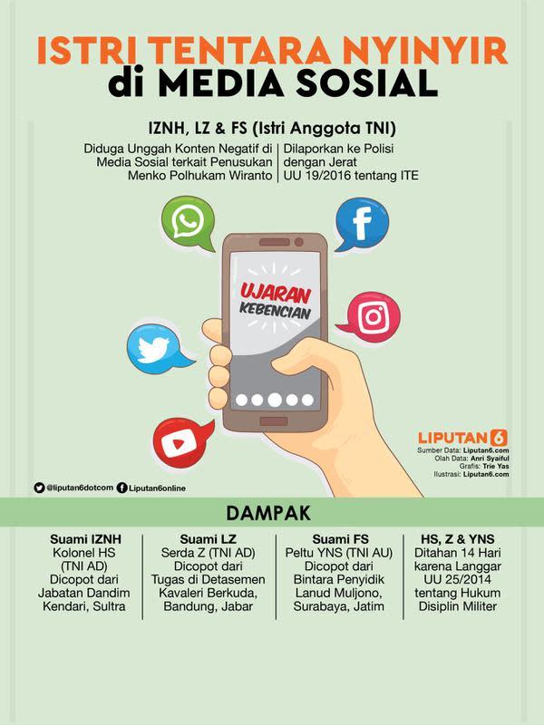 Infografis Istri Tentara Nyinyir di Media Sosial. (Liputan6.com/Triyasni)