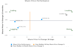 Refex Industries Ltd.: Strong price momentum but will it sustain?