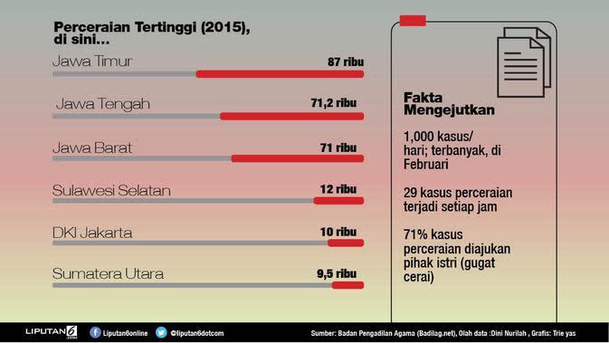 Perceraian di Indonesia 2016 (liputan6.com/trie yas)