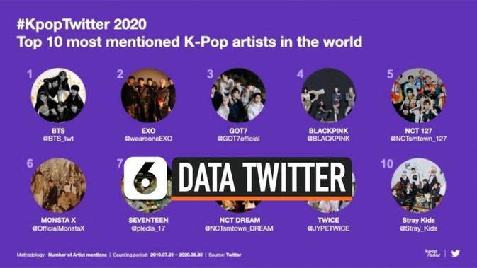 VIDEO: BTS Tempati Peringkat Pertama di Twitter 2020