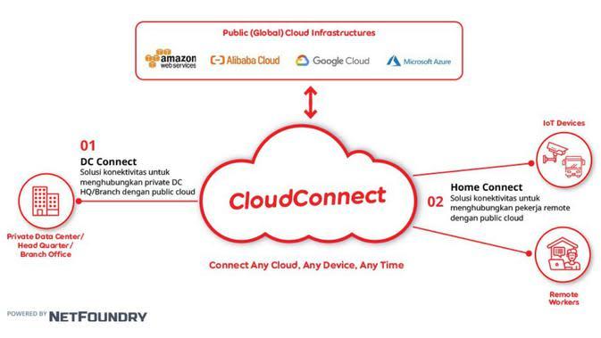 CloudConnect Solusi Cepat dan Efisien Bagi Perusahaan di Masa Pandemi