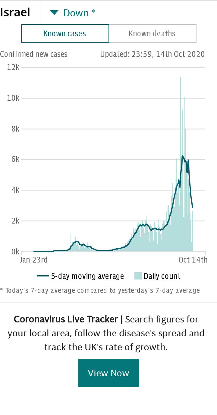 Coronavirus Israel Spotlight Chart - Cases default