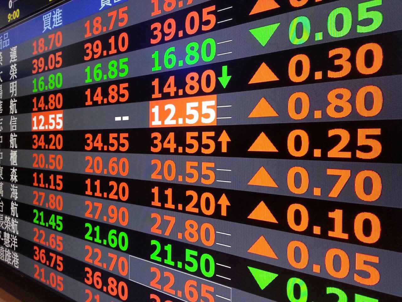 2020台股最大風險?操盤手最怕這件事