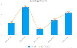 EXFO, Inc. :EXF-CA: Earnings Analysis: Q1, 2017 By the Numbers : January 17, 2017