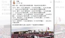 汪浩:「搖擺州的中間選民」,出席造勢場合力挺川普! 網友分析:勝利預告!