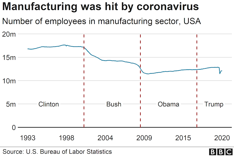 Chart showing change in manufacturing jobs