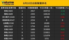 眾聲大數據:台股上市櫃股票聲量排名前50強(6/10)