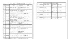 統一發票3、4月中獎清冊揭曉 花1元買塑膠袋中百萬