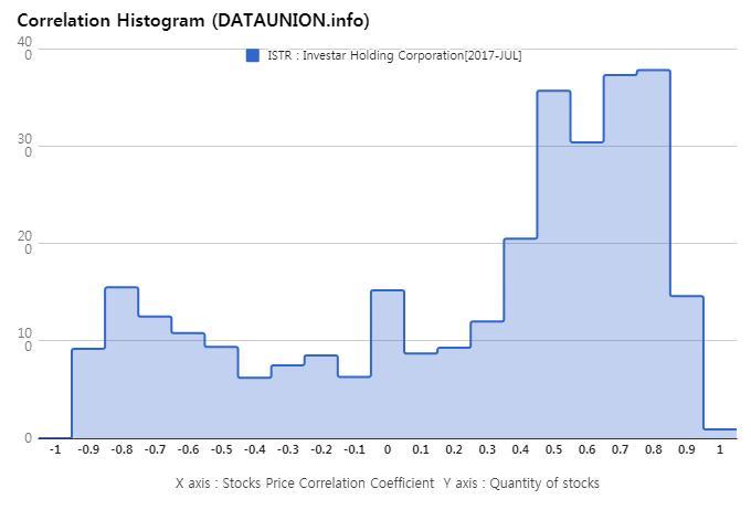 Eharmony stock price