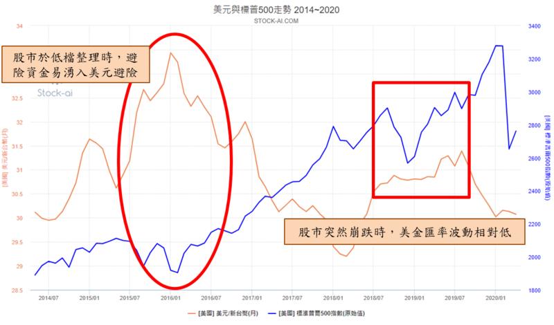 圖片來源:stock-ai.com