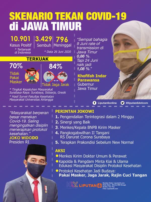 Infografis Skenario Tekan Covid-19 di Jawa Timur (Liputan6.com/Triyasni)