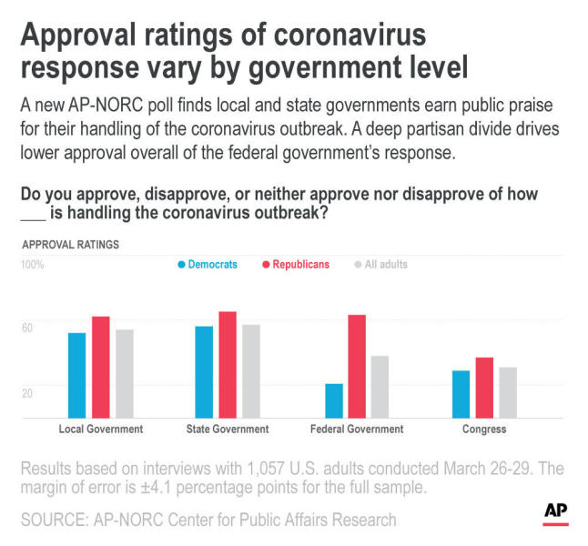 A new AP-NORC poll finds local and state governments earn public praise for their handling of the coronavirus outbreak. A deep partisan divide drives lower approval overall of the federal government's response.;