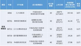 台灣人超愛「高配息」!配息策略型ETF介紹