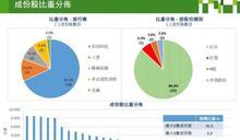 港股推出恆生科技指數 阿里、騰訊、美團占比最高