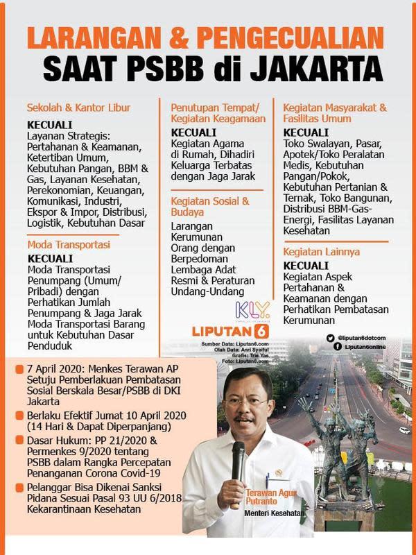 Infografis Larangan dan Pengecualian saat PSBB di Jakarta. (Liputan6.com/Trieyasni)