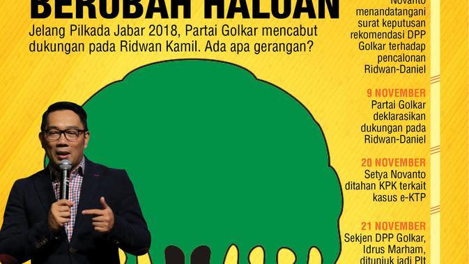 Golkar mencabut dukungannya untuk Ridwan Kamil di Pilgub Jabar 2018