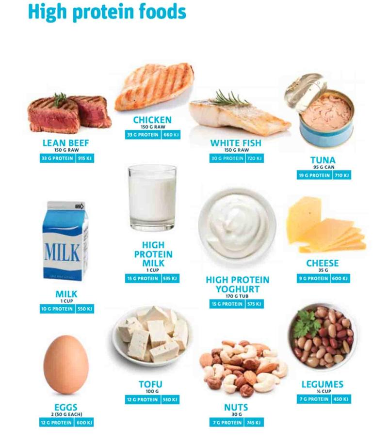 Plant-based foods like tofu, legumes and nuts rate among the highest protein sources along with beef, chicken and fish. Source: CSIRO