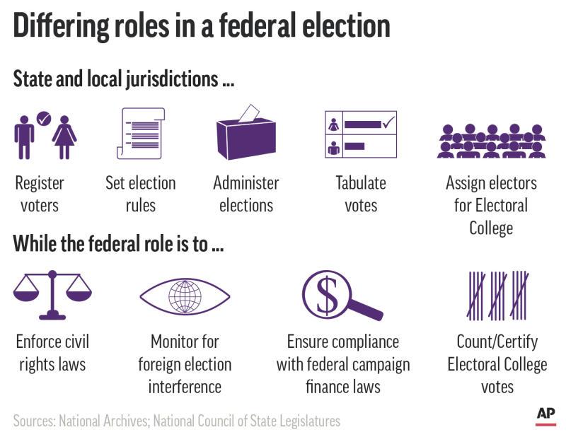 Explaining Election 2020-Federal Government APN