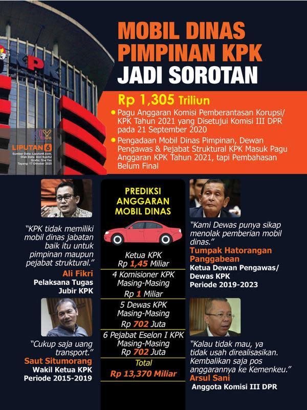 Infografis Mobil Dinas Pimpinan KPK Jadi Sorotan. (Liputan6.com/Trieyasni)