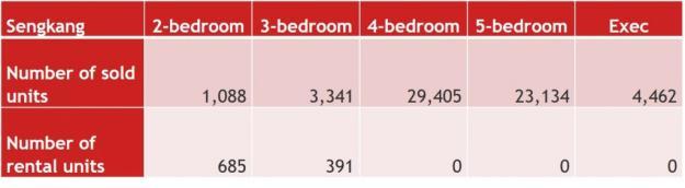 Source: HDB Annual Report 2015/2016