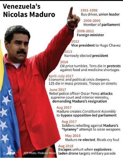 Profile of Nicolas Maduro