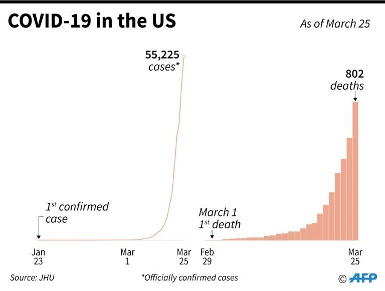 Rise in the number of COVID-19 cases in the United States since late January