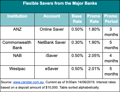 The new interest rates on flexible savings accounts from the major banks. Source: Canstar