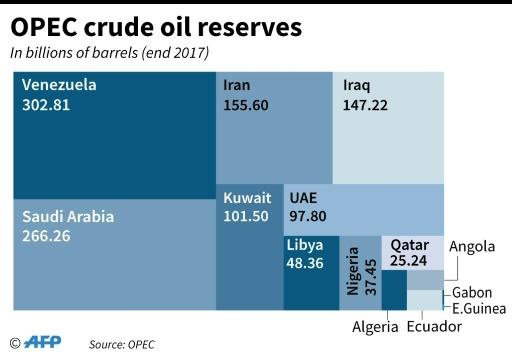 OPEC crude reserves in 2017