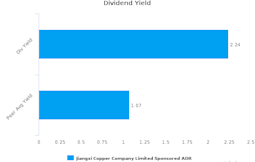 Jiangxi Copper Co. Ltd. : JIXAY-US: Dividend Analysis : July 21st, 2016 (record date) : By the numbers : September 26, 2016