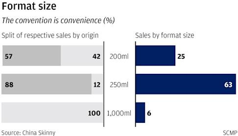 Chinese producers have made more sales on Tmall by catering to local preferences for smaller format or packaging