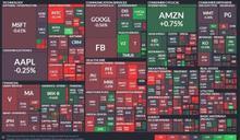 〈美股盤後〉美股盡墨!英特爾暴跌逾16% AMD飛漲逾16%