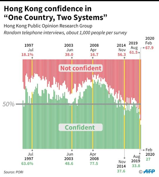 Confidence in 'One Country, Two Systems'