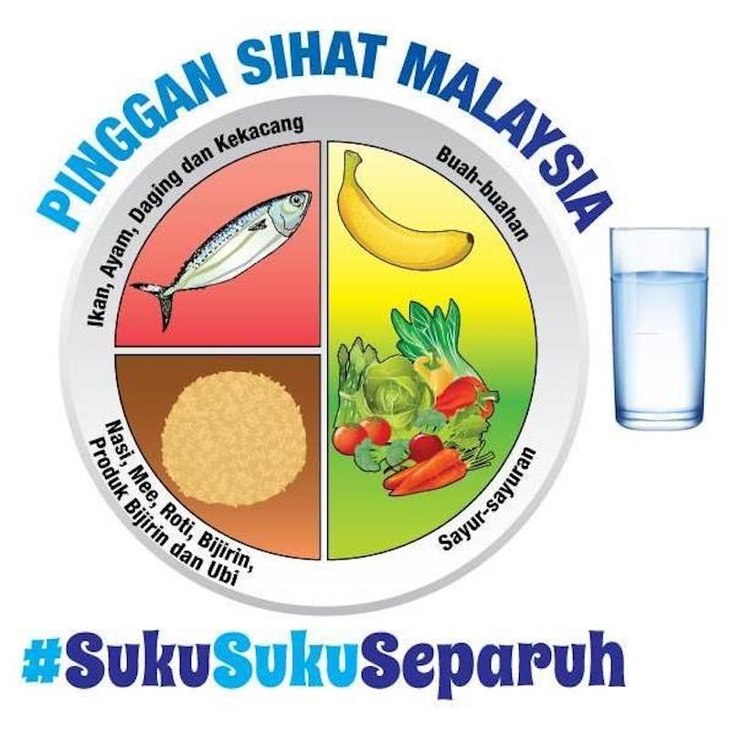 The Malaysian Healthy Plate as promoted by KKM. — Picure via Facebook/ Bahagian Pemakanan, Kementerian Kesihatan Malaysia