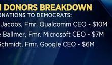 【民意論壇】川普不是輸給拜登,是敗給美國1趴的有錢人