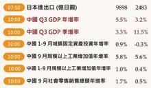 本週操盤筆記:川普拜登辯論會、中國GDP、美科技股財報開跑