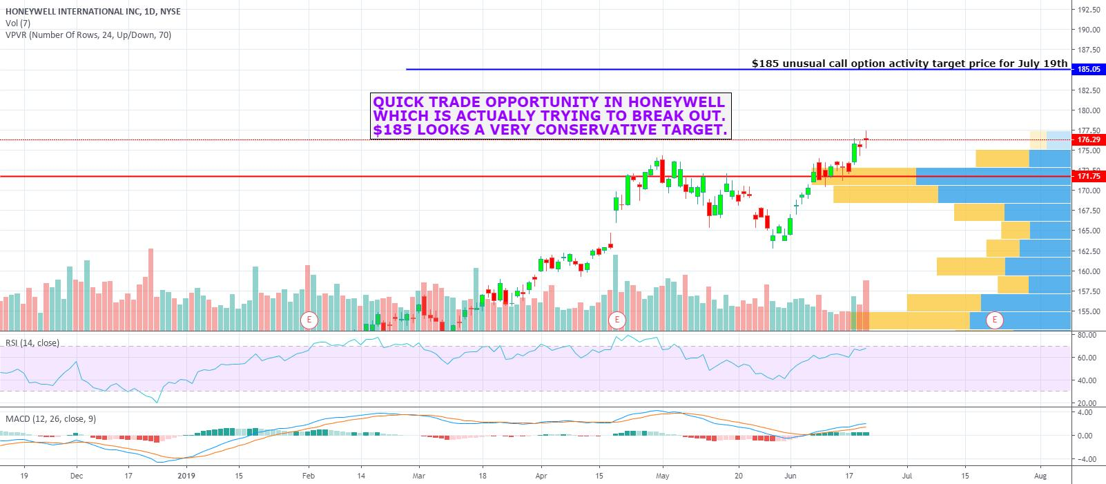 Honeywell International Inc  (HON) Stock Forum & Discussion