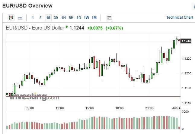 歐元兌美元匯價15分鐘k線圖
