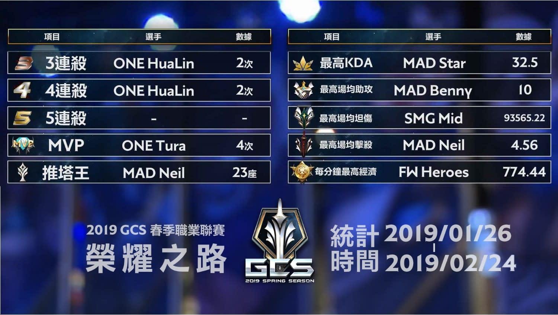 2019 GCS春季賽榮耀勳章選手名單。(結算至2月24日)