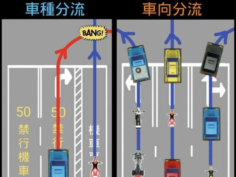 車種分流 不適用於開放式道路?