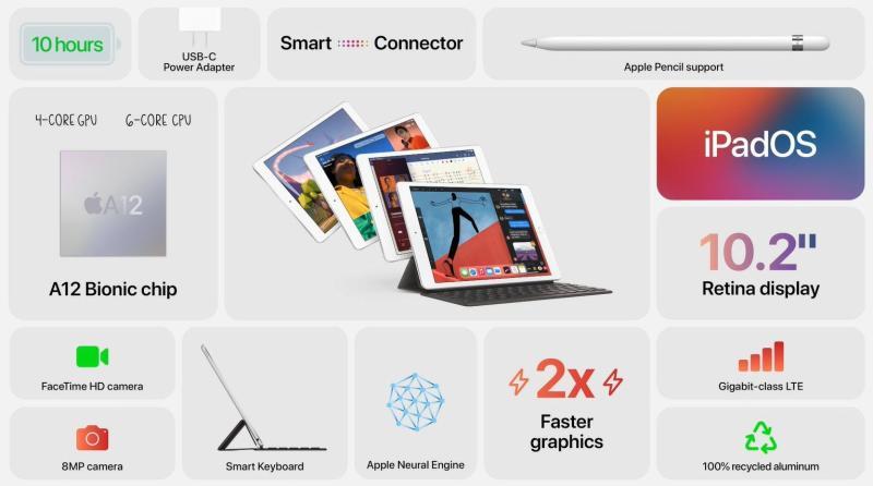 The 8th gen iPad runs on an Apple A12 Bionic chip. — Picture via SoyaCincau
