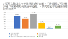 民調:近57%民眾擔心吃到萊豬 蔡英文滿意度較去年8月掉10%