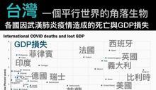 台灣在疫情中成「角落生物」!急診醫狂讚:帥到沒朋友