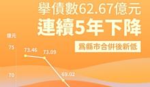 陳其邁審定高市110年度總預算案 規模創縣市合併以來新高