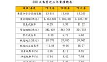 台灣300大集團 明年獲利上看2.2兆