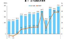 景氣復甦!5月出口連11紅 6月成長雙位數