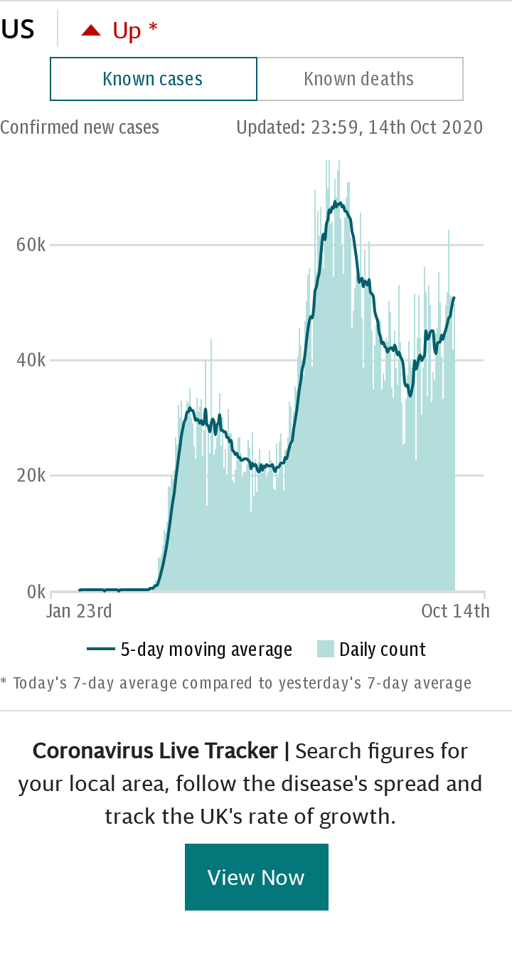 Coronavirus USA Spotlight Chart - cases default