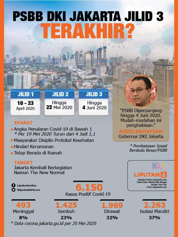 Infografis PSBB DKI Jakarta Jilid 3 (Liputan6.com/Triyasni)
