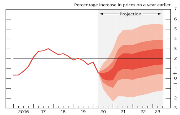 Bank of England inflation fan chart