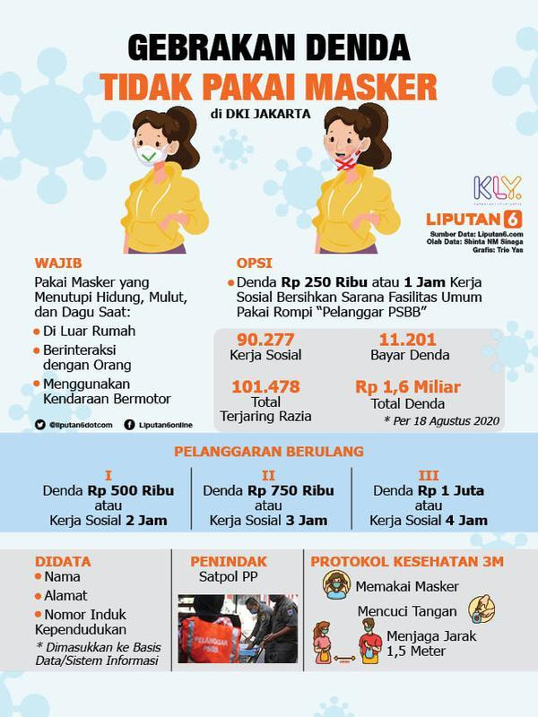 Infografis Gebrakan Denda Tidak Pakai Masker (Liputan6.com/Triyasni)