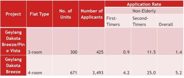 Application Rates for the new Dakota HDB flats